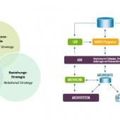 Infografik, Ablaufdiagramm