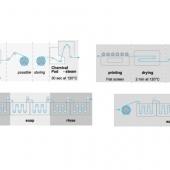 Prozessgrafik